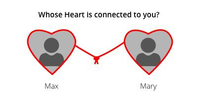 Whose Heart is connected to you?